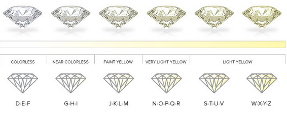 f so g standard gold dictionary like colorless using platinum what proposal yellow is or near diamond ring d color e the girls white some